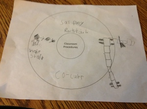 small group circle map